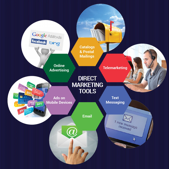 curs marketing direct